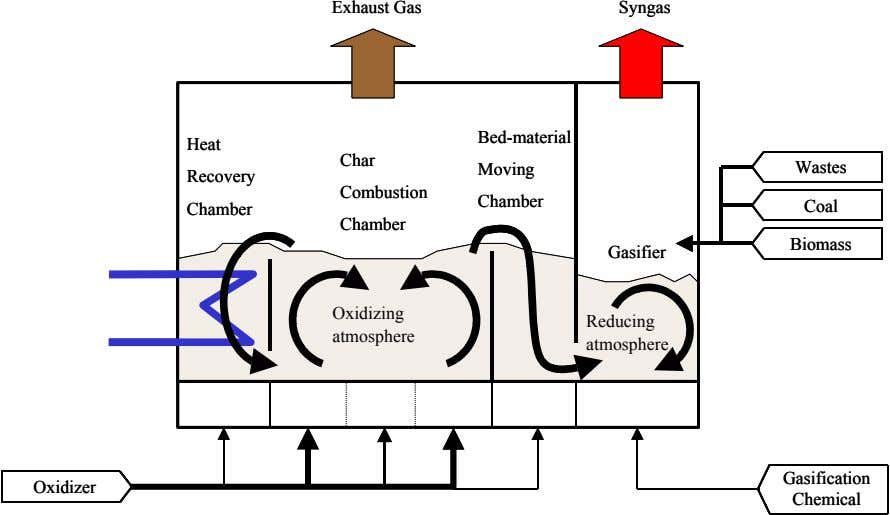 Exhaust Gas Exhaust Gas Syngas Syngas Bed-material Bed-material Heat Heat Char Char Moving Moving Wastes