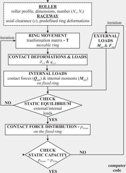 Journal of Mechanical Sciences 73 (2013) 82 – 92 85 Fig. 2. Algorithm for calculating static