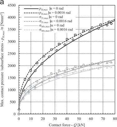 Journal of Mechanical Sciences 73 (2013) 82 – 92 89 Fig. 9. Max. equivalent stresses (Tresca