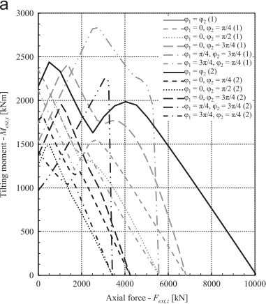 0.05 mm, 2-raceway deformation amplitude A ¼ 0.10 mm). Fig. 14. Static load capacity (a) and