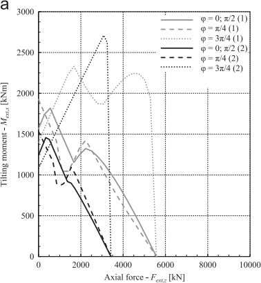 Journal of Mechanical Sciences 73 (2013) 82 – 92 91 Fig. 13. Static load capacity (a)