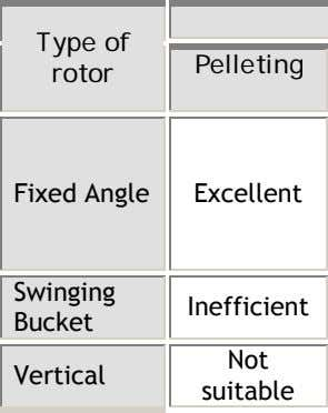 Type of Pelleting rotor Fixed Angle Excellent Swinging Inefficient Bucket Not Vertical suitable