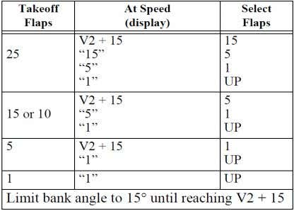 Flap retraction Takeoff Flap Retraction Speed Schedule xix. FOR FLAP RETRACTION OR EXTENSION PM verifies airspeed,