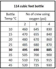 Minimum Despatch Pressure (Cockpit Crew O 2 Bottle) v. Check hydraulic oil and engine oil quantities