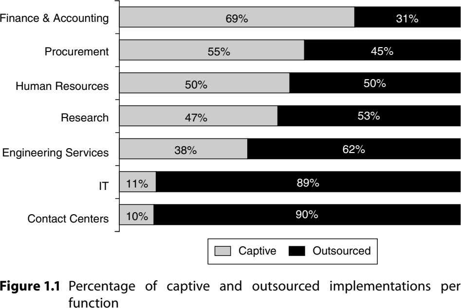 Finance & Accounting 69% 31% Procurement 55% 45% 50% Human Resources 50% Research 47% 53%