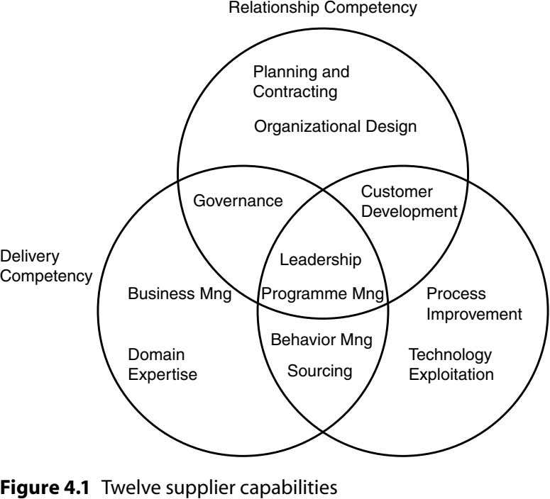 Relationship Competency Planning and Contracting Organizational Design Customer Governance Development Delivery