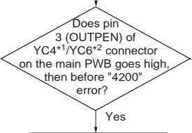 Does pin 3 (OUTPEN) of YC4* 1 /YC6* 2 connector on the main PWB goes