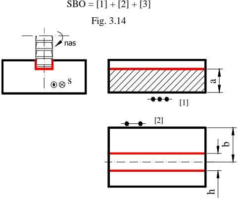 SBO = [1] + [2] + [3] Fig. 3.14 nas s [1] [2] h a