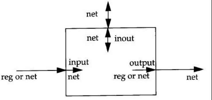 www.Jntuhubupdates.com Figure 8 port connection rules  Outputs:  Internally, outputs port can be of the