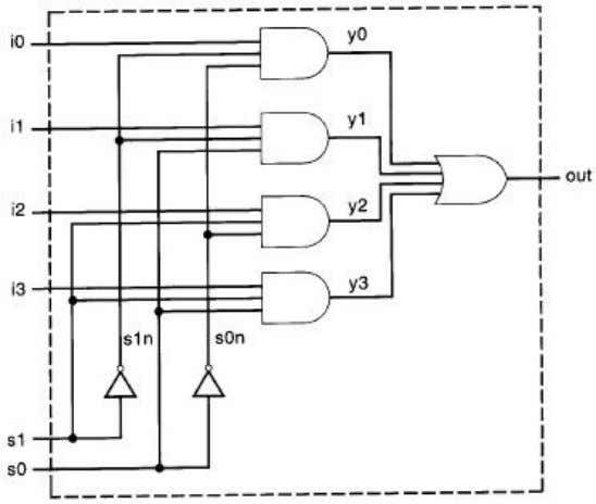gates. The logic diagram for the multiplexer is shown in Figure12. Figure 12 Logic Diagram for