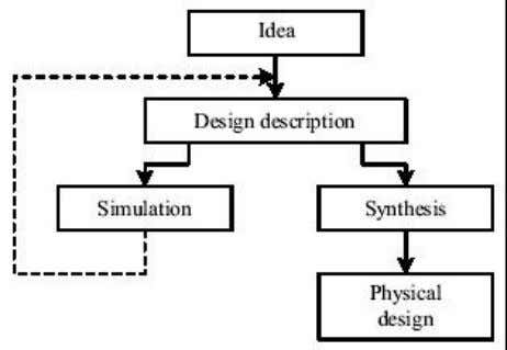 Figure 2 Design domain and levels of abstraction Figure 3 Major activities in ASIC design The