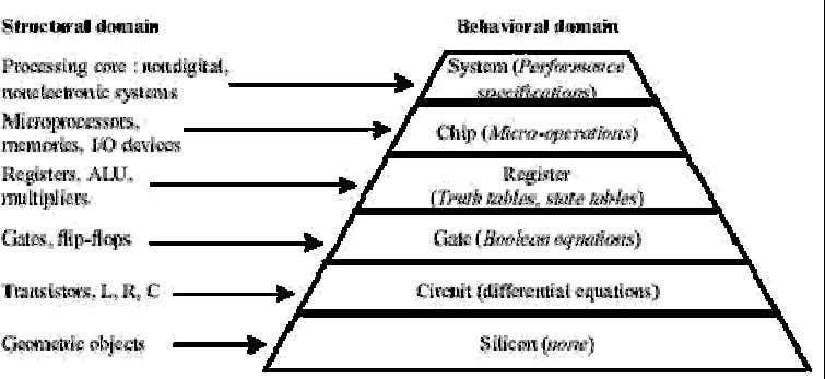 www.Jntuhubupdates.com Figure 2 Design domain and levels of abstraction Figure 3 Major activities in ASIC design