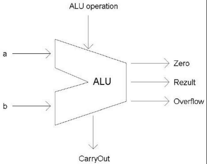 operations like addition, subtraction or logical operations like AND &OR. Jntuhubupdates Figure 15 ALU Symbol