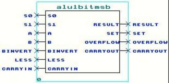 which has overflow detection logic and a special output Set. Figure 16 1-bit ALU for the