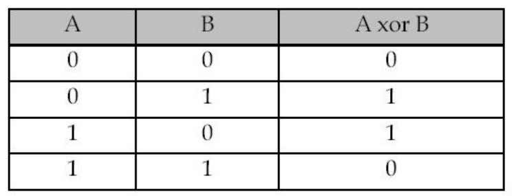 www.Jntuhubupdates.com Table 8 Truth Table for XOR 3.3.3 Set Output: This 1-bit ALU differs from the