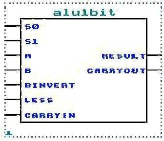 www.Jntuhubupdates.com 3.5 Full Adder: Figure 17 1-bit ALU It can perform the following operations: AND, OR,