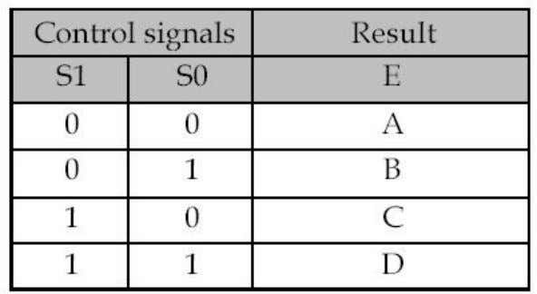 signal E is A. Table 10 Truth Table for 4×1 Multiplexer Figure 20 2×1 Multiplexer &