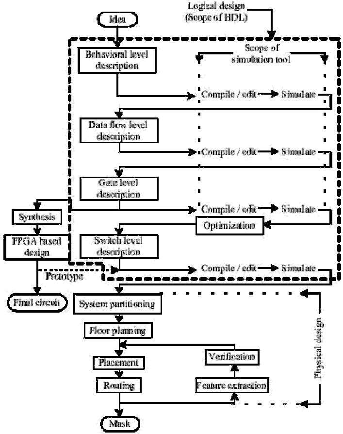 www.Jntuhubupdates.com Figure 4 ASIC design and development flow. The design at the behavioral level is to