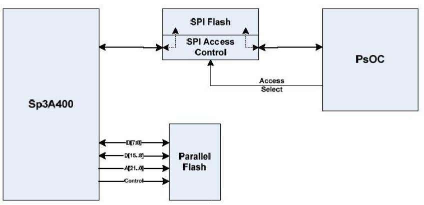 block diagram of the memory interfaces on this board. Parallel Flash: Figure 25 Memory Interfaces Parallel