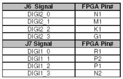 provides the FPGA pinout. Figure 26 Digilent Header Pinout Miscellaneous I/O: Table 16 Connections Four user