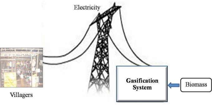 expensive construction of distribution and/or transmission lines. Figure 2.1 Small Distributed Generation for villagers