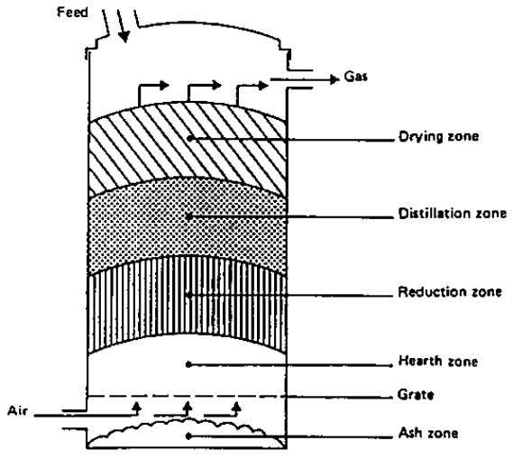 reactor where the feed stock is entered from the top. Figure 2.2 Updraft gasifier The directions