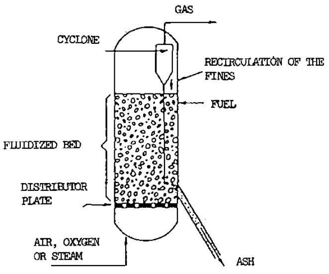 17 Figure 2.5 Fluidized bed gasifier A design approach aiming at the removal of the above