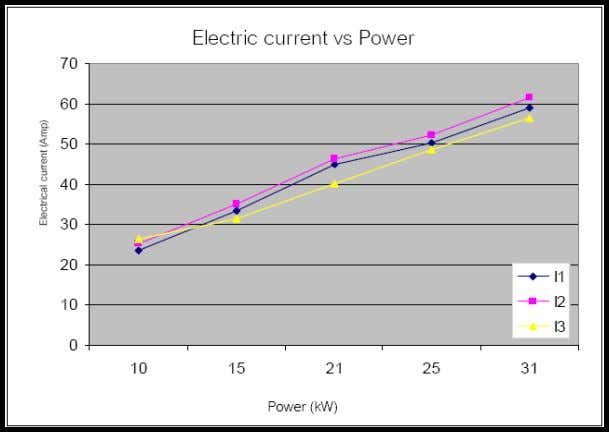 diesel of up to 70%. Results are shown in Figure 5.1-5.5. I=Electrical Current (Amp) Figure 5