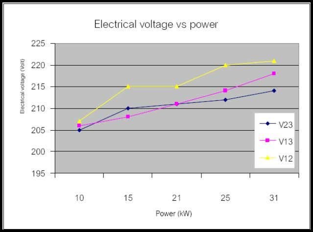 58 V=Electrical Voltage (Volt) Figure 5.2 Electrical voltage and power PF=Power Factor Figure 5 . 3