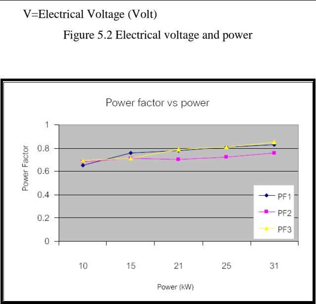 V=Electrical Voltage (Volt) Figure 5.2 Electrical voltage and power