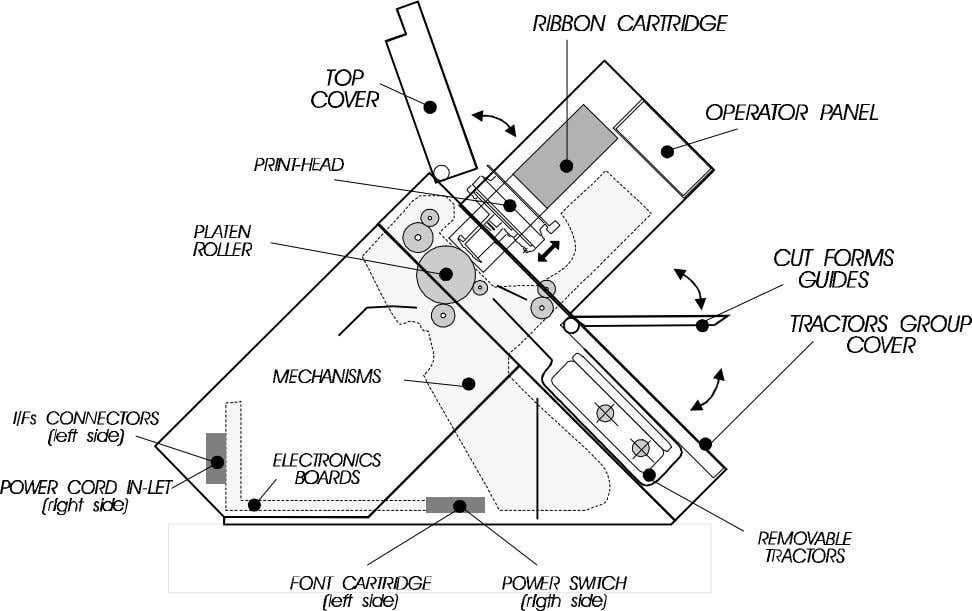 CABINET ### ELECTRONIC HARDWARE ### INKED RIBBON Fig. 1.3 Printer Internal Architecture COMPAQ LA450 1.5
