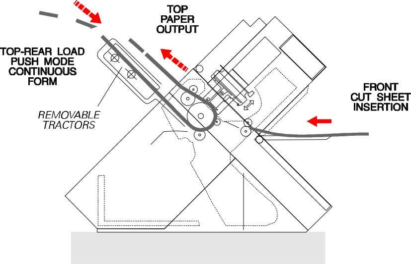 Maintenance Manual Paper Handling Overview Figure 2.3 Rear Load Push-Mode Figure 2.4 Rear (Bottom) Load Pull-Mode