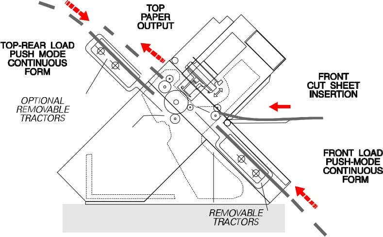 Maintenance Manual Paper Handling Overview Figure 2.6 Front Load Push-Mode and Rear Load Push-Mode with two