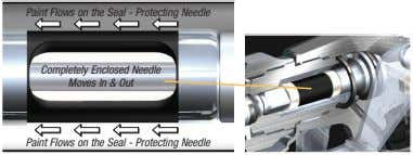 Paint Flows on the Seal - Protecting Needle Completely Enclosed Needle Moves In & Out
