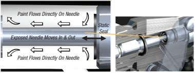 Paint Flows Directly On Needle Static Seal Exposed Needle Moves In & Out Paint Flows