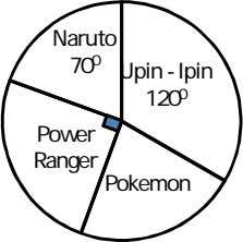 Naruto 70 0 Upin - Ipin 120 0 Power Ranger Pokemon