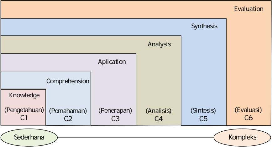 Evaluation Synthesis Analysis Aplication Comprehension Knowledge (Pengetahuan) (Pemahaman) (Penerapan) (Analisis)