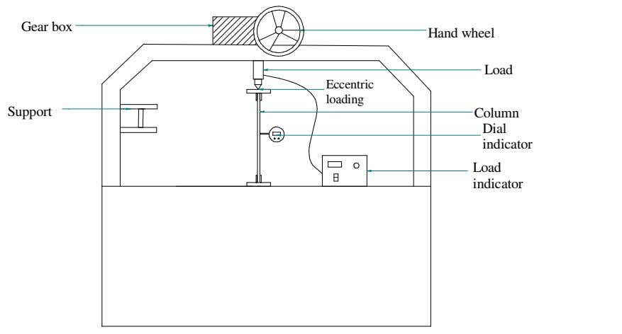 initial curvature, mounted dial for deflection measurements. Gear box Hand wheel Load Eccentric loading Support