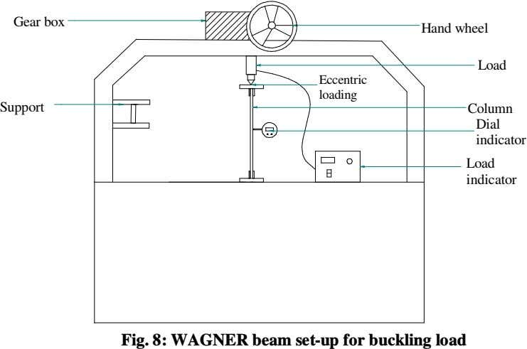Gear box Hand wheel Load Eccentric loading Support Column Dial indicator Load indicator Fig. 8: