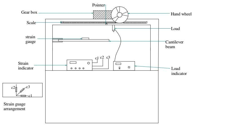 cantilever strain gauged beam, strain measuring equipment. Pointer Gear box Hand wheel Scale Load strain gauge
