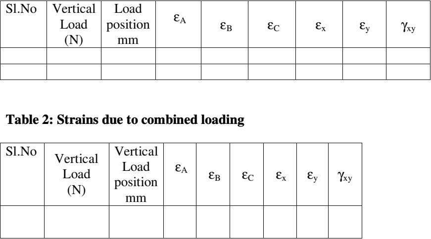 Sl.No Vertical Load ε A Load position ε ε ε ε γ B C x