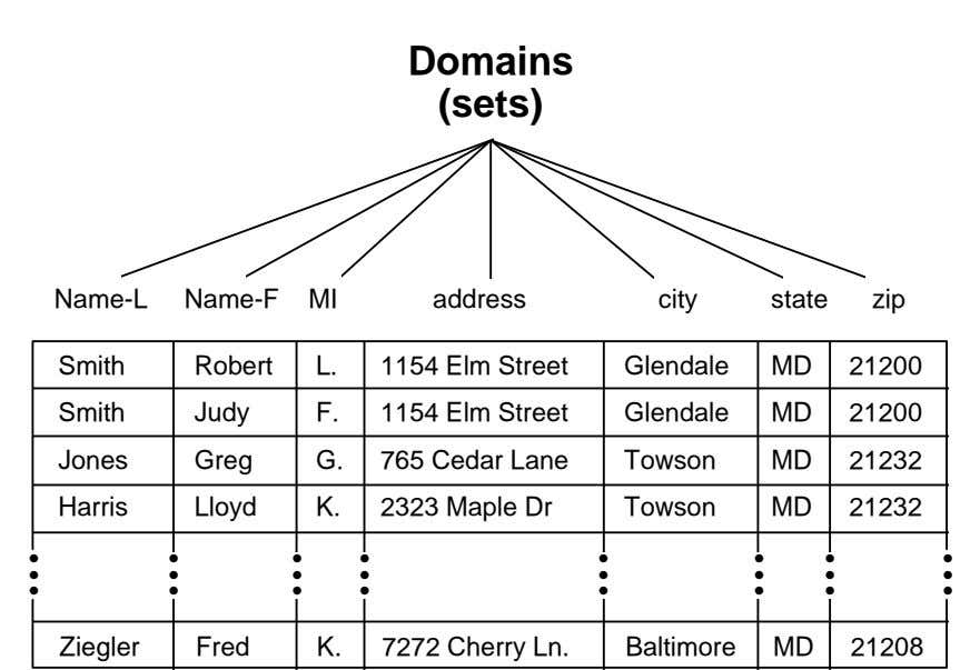 Domains (sets) Name-L Name-F MI address city state zip Smith Robert L. 1154 Elm Street