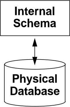 Internal Schema Physical Database