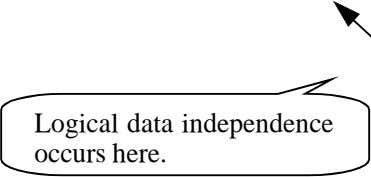 Logical data independence occurs here.