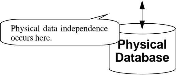 Physical data independence occurs here. Physical Database
