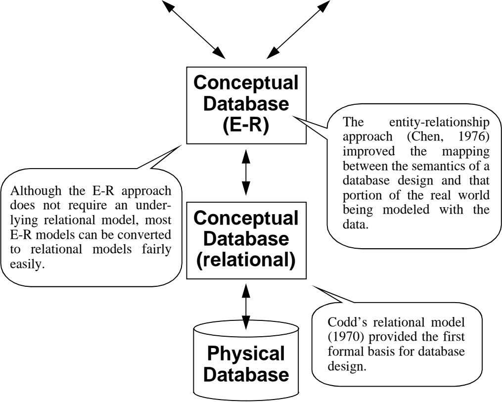 Conceptual Database (E-R) Although the E-R approach does not require an under- lying relational model,