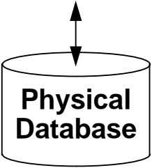 Physical Database