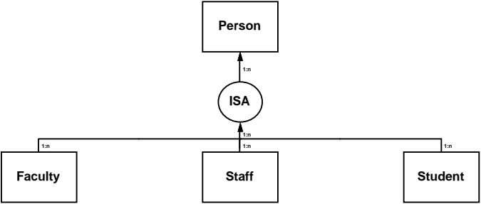 Person 1:n ISA 1:n 1:n 1:n 1:n Faculty Staff Student