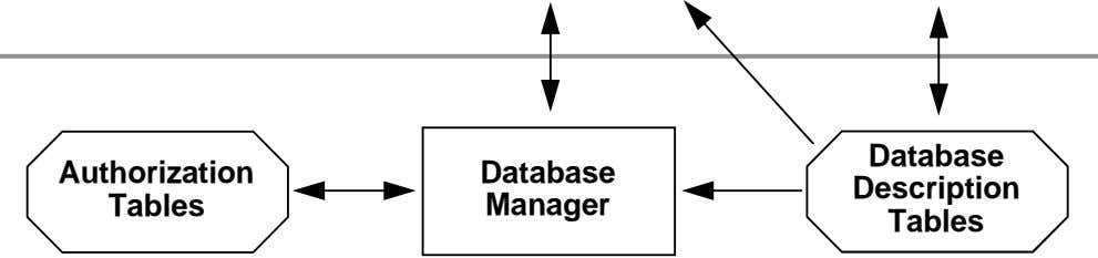 Database Authorization Database Description Tables Manager Tables