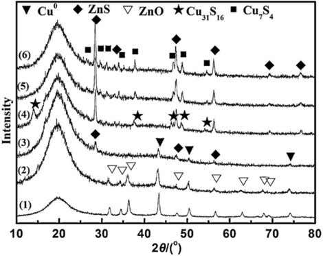J Am Oil Chem Soc Fig. 14 XRD Patterns of Cu/Zn catalysts after reaction with: